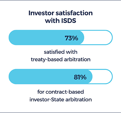 Graphic showing investor satisfaction with ISDS