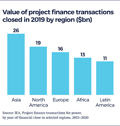 Bar chart showing the value of project finance transactions closed in 2019 by region ($bn)