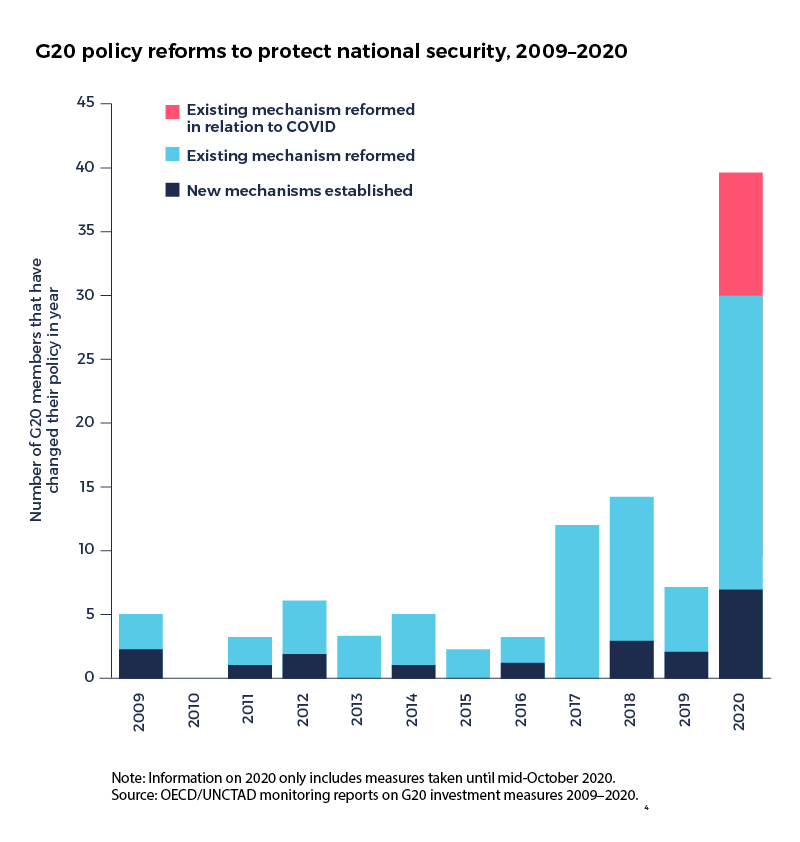 G20 policy reforms to protect national security, 2009-2020 graph