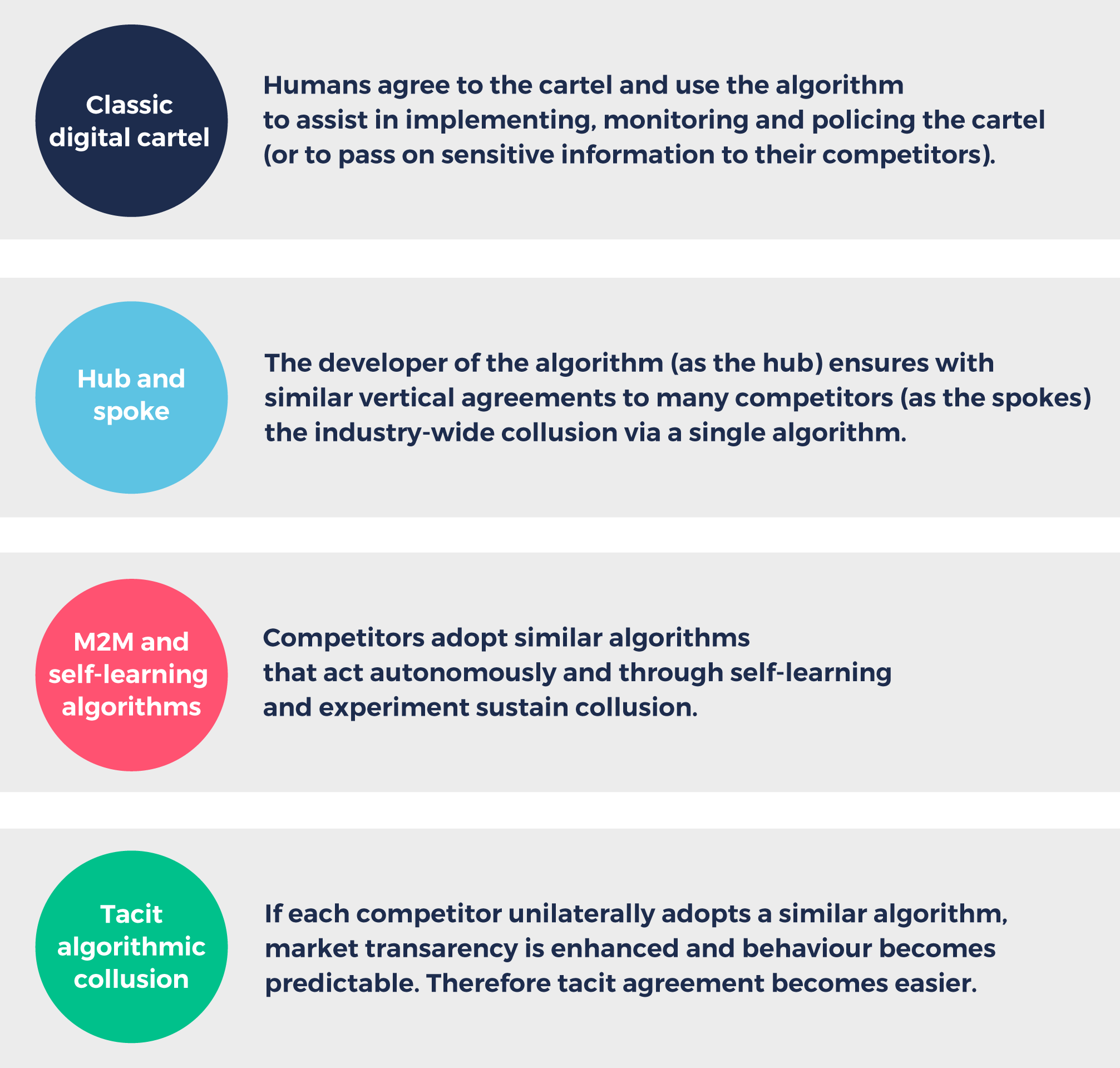 Pricing Algorithms The Digital Collusion Scenarios